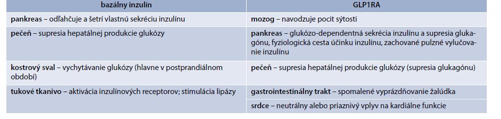 Bazálny inzulín a GLP1RA sa svojím spektrom účinkov vhodne dopĺňajú a potencujú