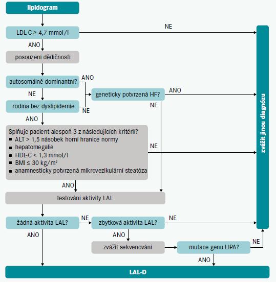 Schéma 2 | Diagnostický algoritmus pro screening LAL-D. Upraveno podle [1]