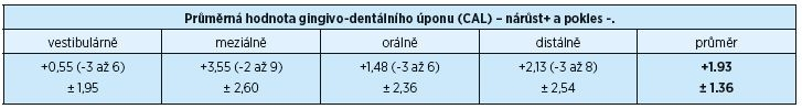 Průměrné hodnoty gingivo-dentálního úponu před a po chirurgickém výkonu po dvou letech