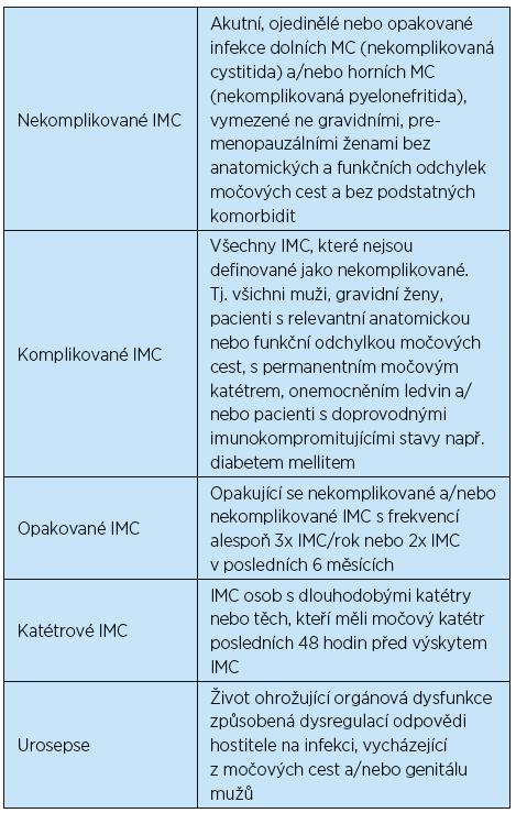 Klasifikace močových infekcí dle Evropské urologické asociace