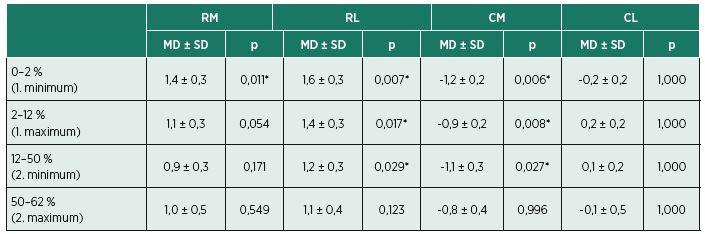 Rozdíly průměrů úhlů progrese (°) obou nohou mezi základní stélkou a stélkou s jednotlivými pelotami ve stojné fázi chůzového cyklu. Kladná hodnota značí zvětšení úhlu progrese (zevní rotaci špiček) nohou, záporná hodnota naopak jeho snížení (vnitřní rotaci špiček nohou).