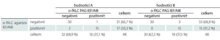 Oligoklonální fKLC. Hodnotící A: Chí-kvadrát 34,960, p < 0,0001; κ = 0,8615, 95% CI 0,7101–1,0000. Hodnotící B: Chí-kvadrát 35,656, p < 0,0001; κ = 0,8621, 95% CI 0,7124–1,0000.