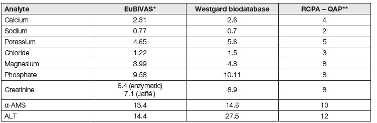 Control limits (here as APSTE) derived from biological variation obtained in study EuBIVAS, comparized with Westgard TE values (Westgard biodatabase) and with RCPA – QAP allowable limits of performance, all data are in %