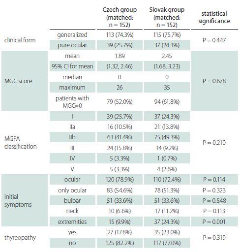Clinical characteristics.