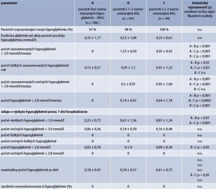 Výskyt jednotlivých foriem hypoglykémie v skupinách pacientov rozdelených podľa frekvencie výskytu hypoglykémie < 3,9 mmol/l na základe záznamov SMBG za posledný mesiac
