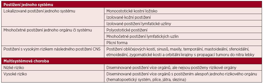Klasifikace Langerhansovy histiocytózy u dospělých [6]