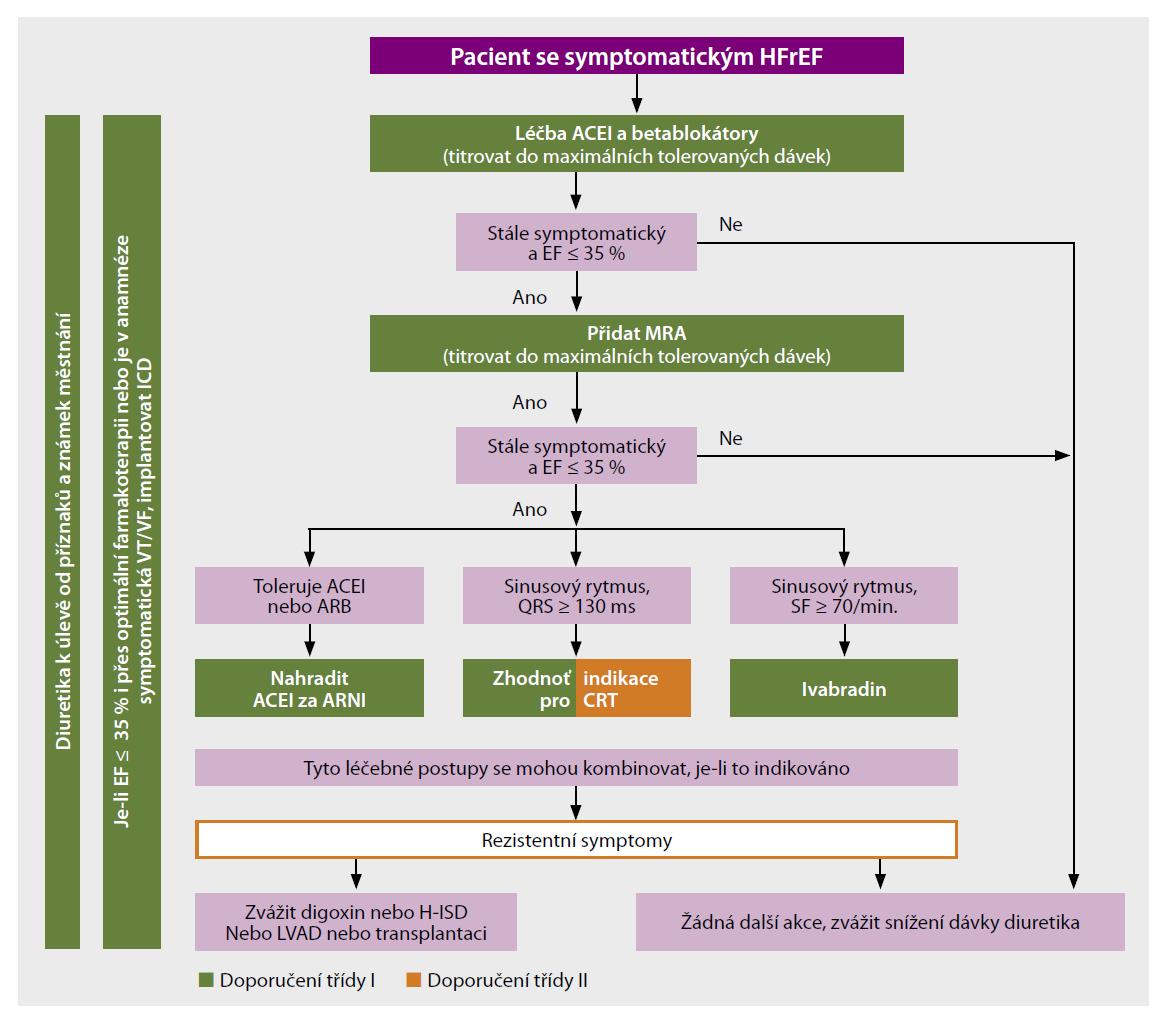 Algoritmus léčby pacienta se symptomatickým srdečním selháním se sníženou ejekční frakcí<br> ACEI – inhibitory ACE, ARB – angiotenzin II receptorové blokátory, ARNI – angiotensin receptor neprilysin inhibitor (sakubitril/valsartan), CRT – resynchronizační terapie, EF – ejekční frakce, H-ISD – isosorbid dinitrát, LVAD – levokomorové srdeční podpory, MRA – blokátory mineralokortikoidních receptorů
