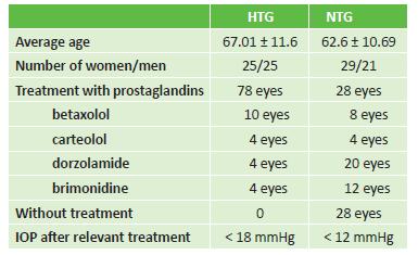 Characteristics of cohort: sex, average age, type of treatment