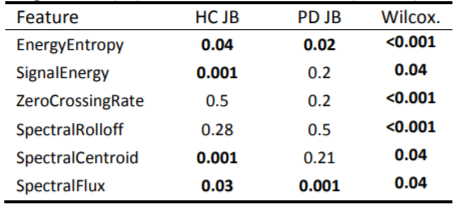 P-values of the performed statistical tests: