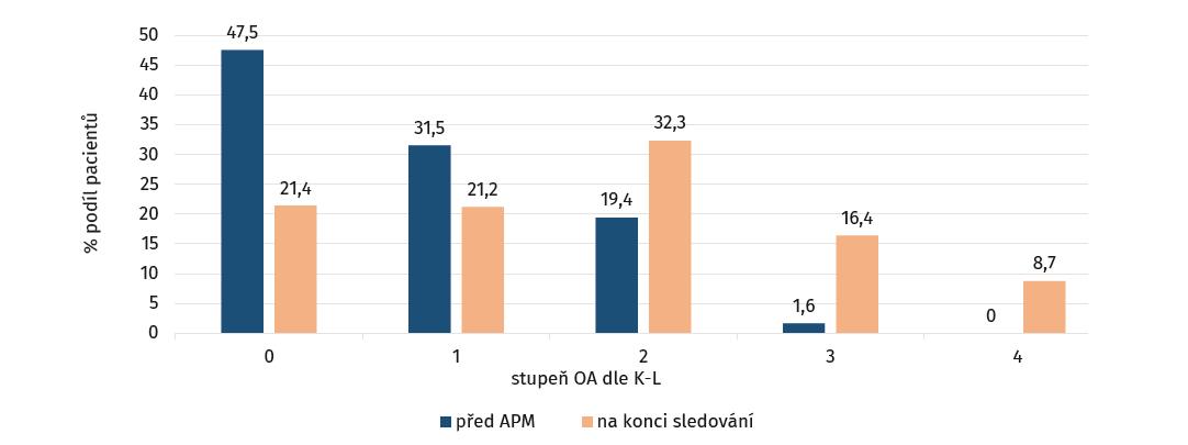 Grafické znázornění radiologických výsledků ze zahrnutých studií formou jejich podílu v rámci jednotlivých stupňů osteoartrózy (OA) před artroskopickou parciální meniskektomií (APM; modrá) a na konci sledování (oranžová)