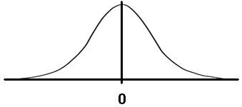 Gaussova křivka – hustota pravděpodobnosti náhodných chyb