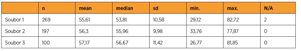 Porovnání věku pacientek zařazených do studie