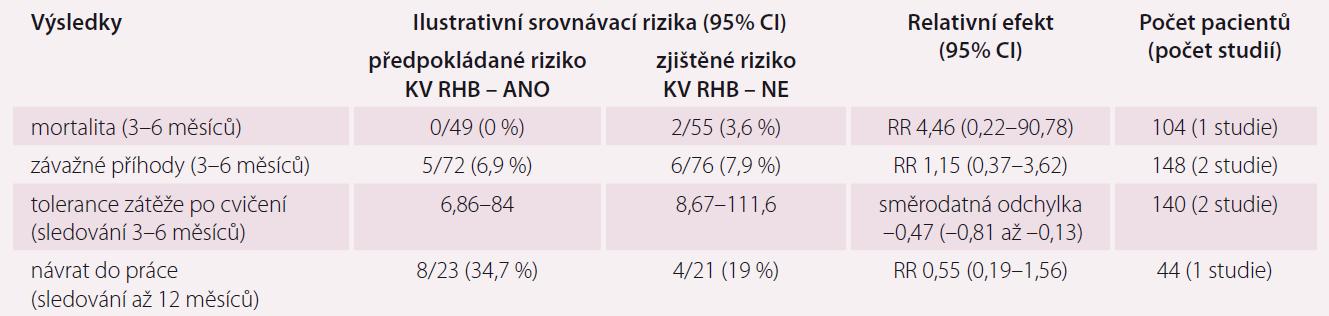 Porovnání pacientů po chirurgii chlopní, kteří se účastnili KV RHB, a těch, kteří se KV RHB neúčastnili. Upraveno podle [12].