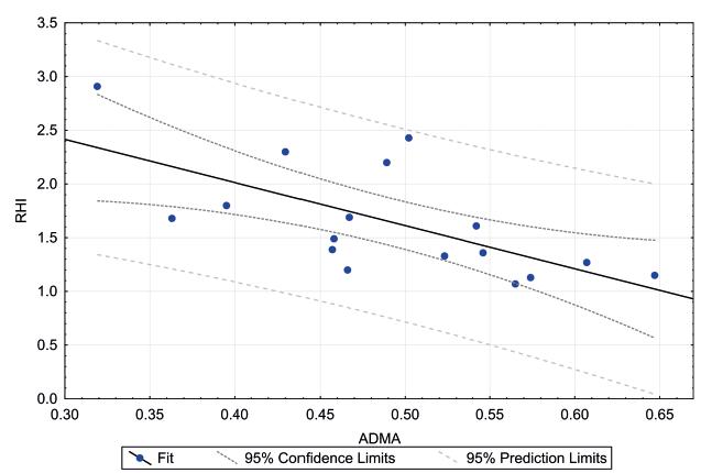 Lineární regrese RHI s ADMA u dětí s CF. Prokázána silná negativní korelace.<br> RHI – reaktivní hyperemický index, ADMA – asymetrický dimethylarginin, CF – cystická fibróza