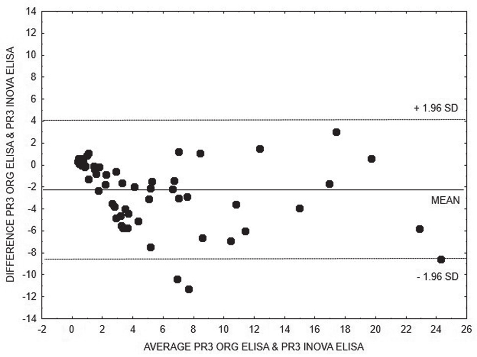 Bland-Altman analysis – comparison of ELISA INOVA and ELISA Orgentec methods for quantitative detection of anti-PR3, linear regression is expressed with equation y = 1.1582x + 2.4882