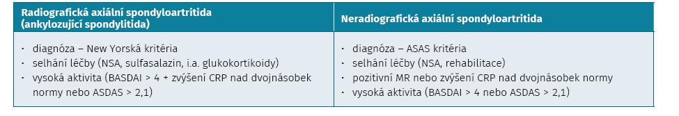 Kritéria pro zahájení biologické léčby u axiálních spondyloartritid (ČRS)
