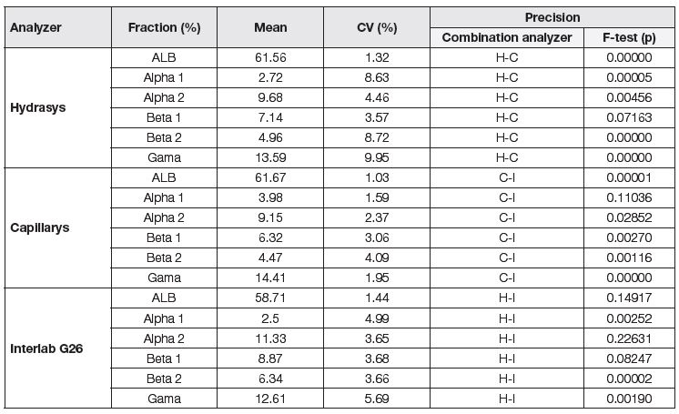 Precision assessment of individual analyzers, (H) Hydrasys, (C) Capillarys, (I) Interlab G26.