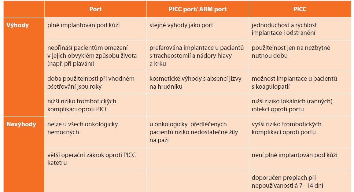 Výhody a nevýhody jednotlivých pomůcek pro centrální žilní vstupy<br> Tab. 2. Advantages and disadvantages of different types of central vein access devices