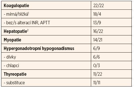 Souhrn vybraných laboratorních parametrů 22 českých pacientů s PMM2-CDG.