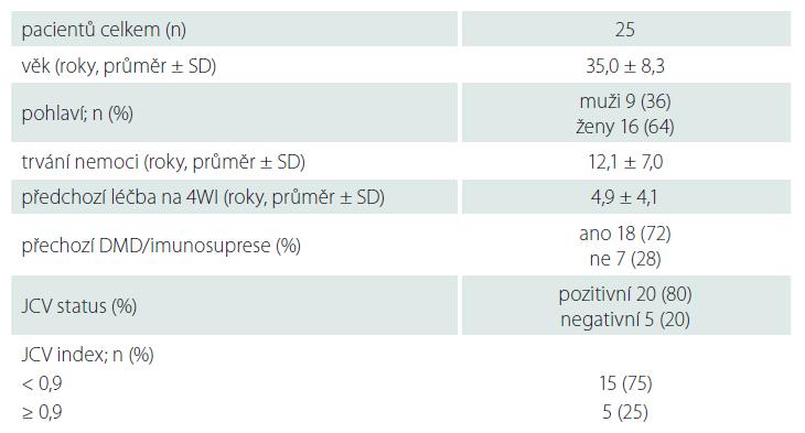 Charakteristika souboru v době přechodu z 4WI na 6WI.
