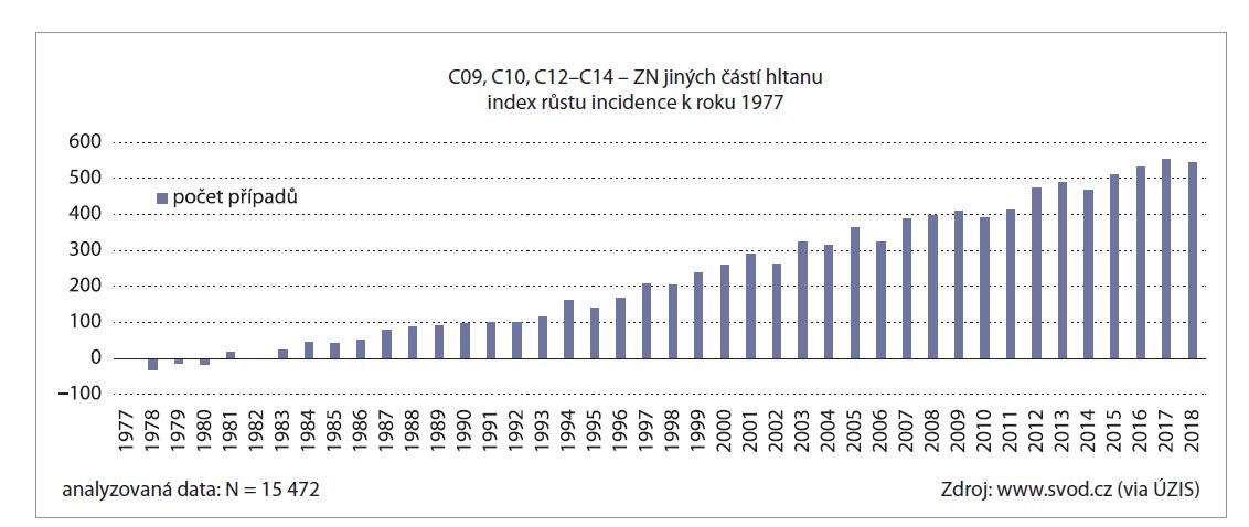 Incidence karcinomu orofaryngu [4].<br> Graph 1. Incidence of oropharyngeal carcinoma [4].
