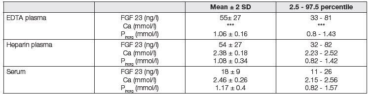 Calcium, phosphates and FGF 23 in non CKD subjects in serum, EDTA and heparin plasma