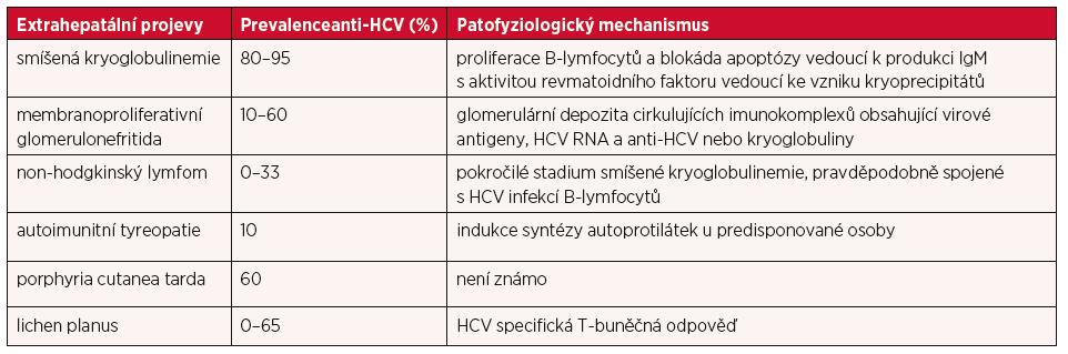 Extrahepatální projevy HCV infekce, jejich asociace s HCV a nejdůležitější patofyziologické mechanismy jejich rozvoje – upraveno dle (7)