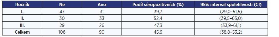 Odhad séroprevalence (na základě IgG pozitivity) v populaci studentů vyššího gymnázia (celkem i po jednotlivých ročnících)
