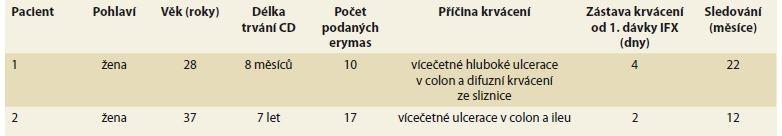 Charakteristika dvou pacientek léčených infiiximabem pro masivní krvácení při CD.<br> Tab. 2. Characteristics of two patients treated with infliximab for massive enterorrhagia in Crohn's disease.