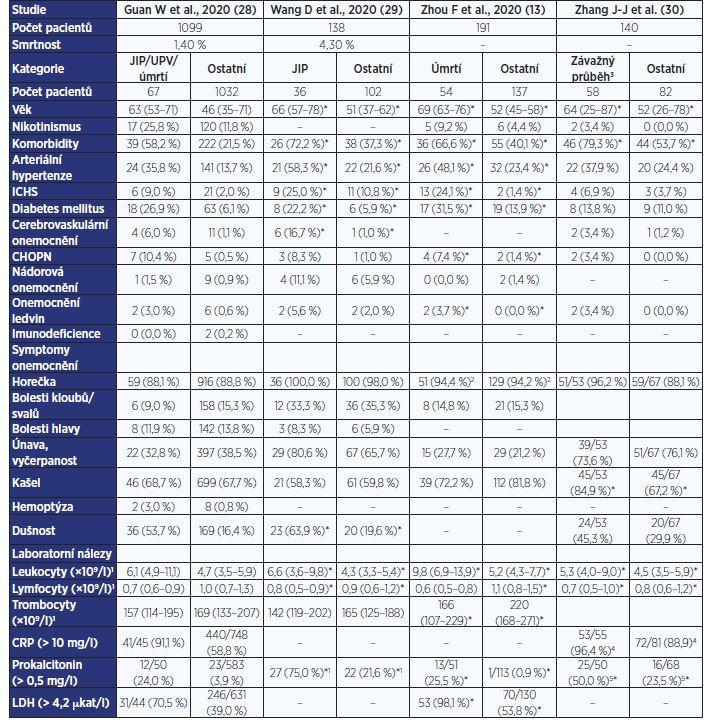 Chronická onemocnění, klinické symptomy a laboratorní nálezy u pacientů sCOVID-19 dle závažnosti průběhu