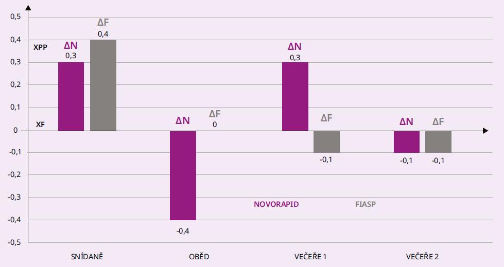 Graf 3.2 Průměrné rozdíly mezi glykemií po jídle (XPP) a před jídlem (XF) u osob s DMT2 při léčbě MDI inzulinem Novorapid (ΔN) a následně Fiasp (ΔF), N = 23