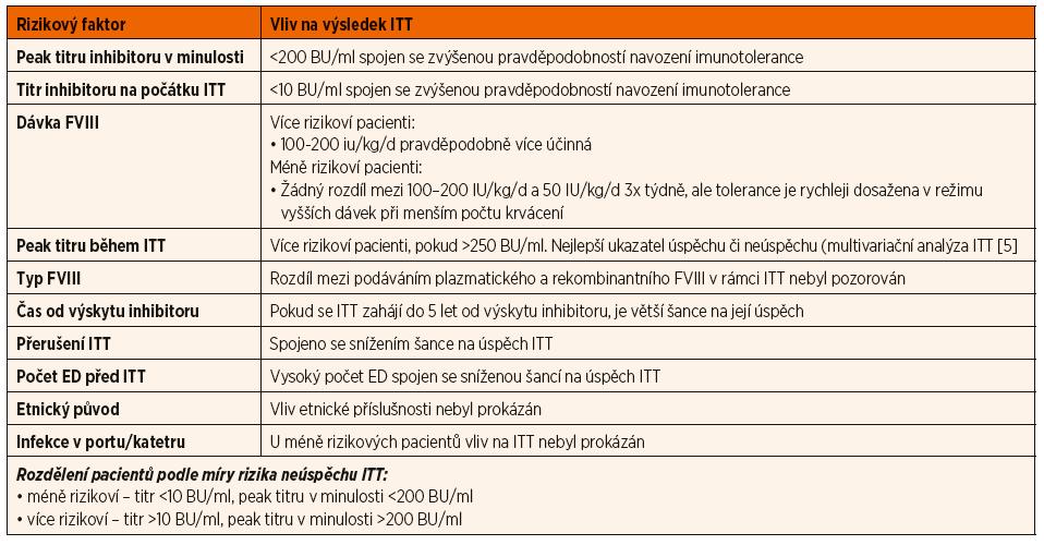 Potenciálně rizikové faktory ovlivňující výsledek ITT (dle [4]).