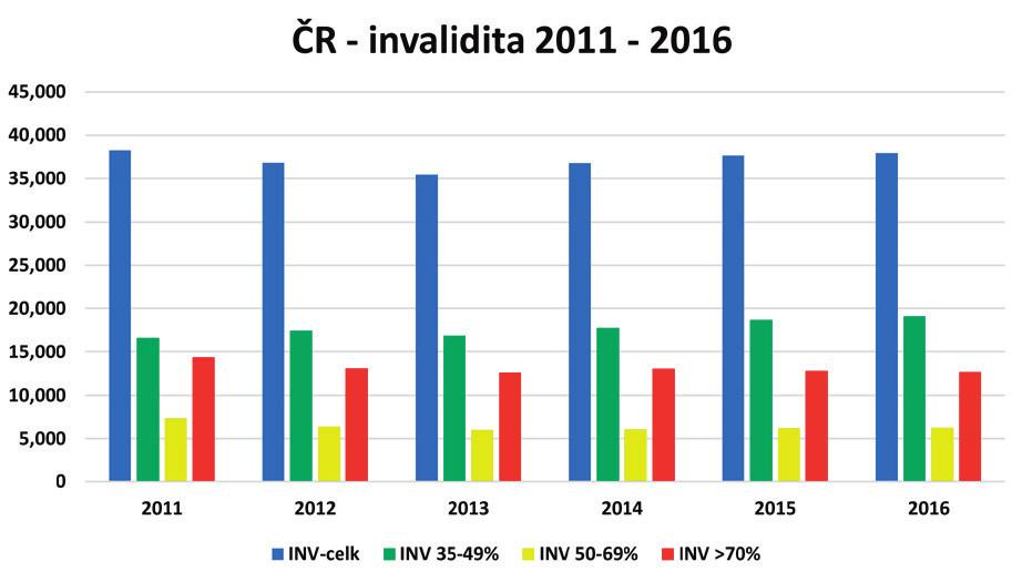 Počet přiznaných invalidit v ČR v letech 2011–2016