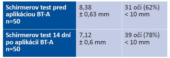 Výsledky Schirmerovho testu pred a po aplikácii BT-A (priemerná hodnota ± SEM)