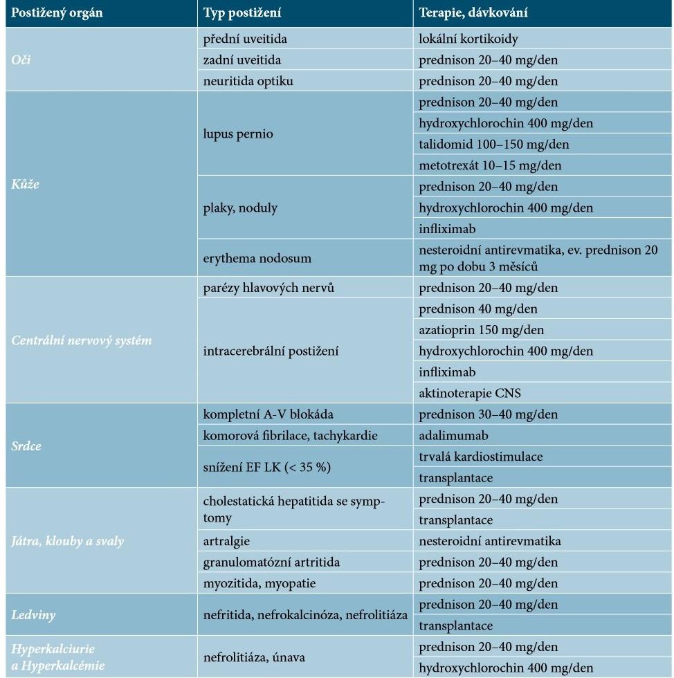 Léčba mimoplicní formy sarkoidózy [9]