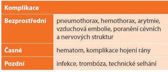 Typy komplikací<br> Tab. 3. Types of complications