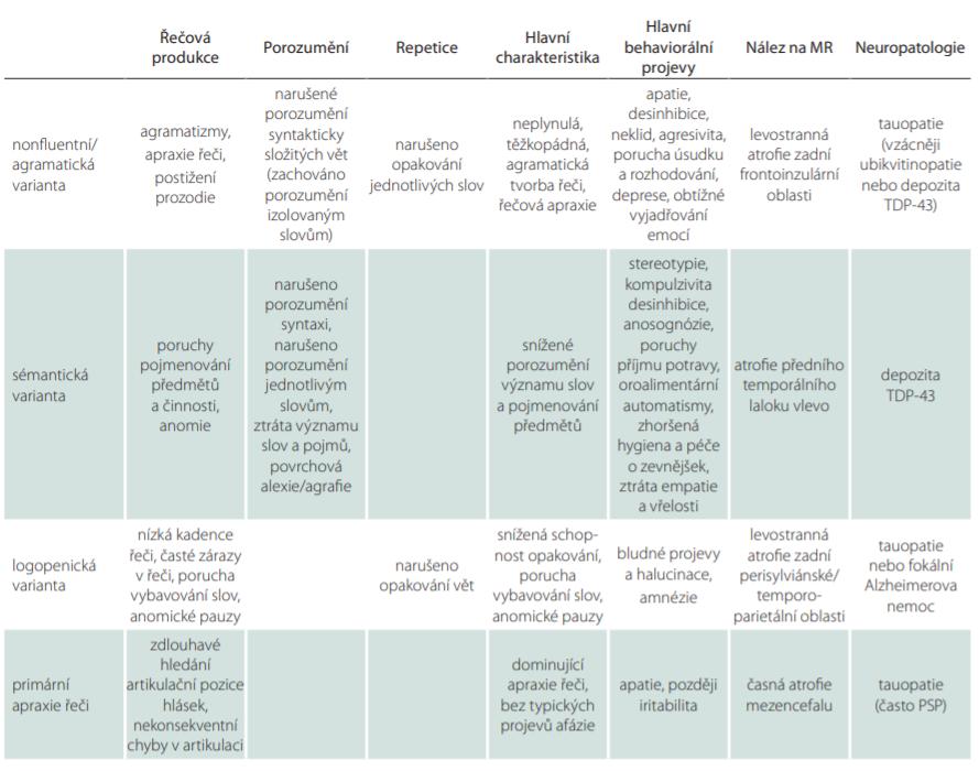 Diagnostické postupy rozlišení základních variant PPA. Upraveno dle [5,16,29].