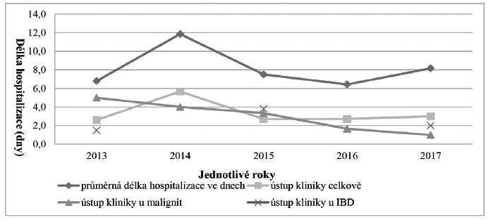 Srovnání průměrné délky hospitalizace a průměrné délky ústupu kliniky po antibiotikách ve dnech u pacientů s klostridiovou kolitidou v jednotlivých letech Pacienti s IBD (nespecifickými střevními záněty) v letech 2014 a 2016 nebyly na Klinice dětských infekčních nemocí s diagnózou klostridiová kolitida hospitalizováni.<br> Figure 5. The mean length of hospital stay and the mean time to resolution of symptoms after the treatment with antibiotics in patients with Clostridium difficile infection in days by year No patient with inflammatory bowel disease and Clostridium difficile infection was hospitalized at the Department of Paediatric Infectious Diseases in 2014 and 2016.