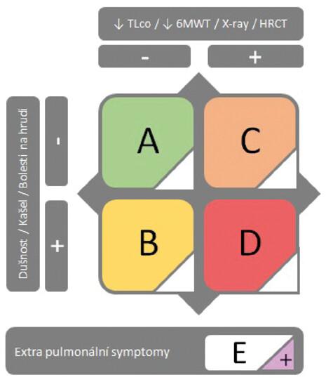 Schéma stratifikace pacientů s post-covid syndromem do čtyř  tříd (systém ABCD) dle respirační symptomatologie, výsledků zobrazovacích metod a funkčních testů dle České pneumologické a ftizeologické  společnosti (20)