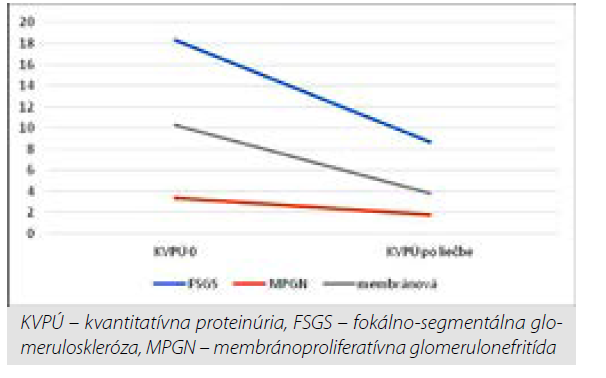 Pokles KVPÚ po liečbe rituximabom v závilosti od typu glomerulárnej choroby