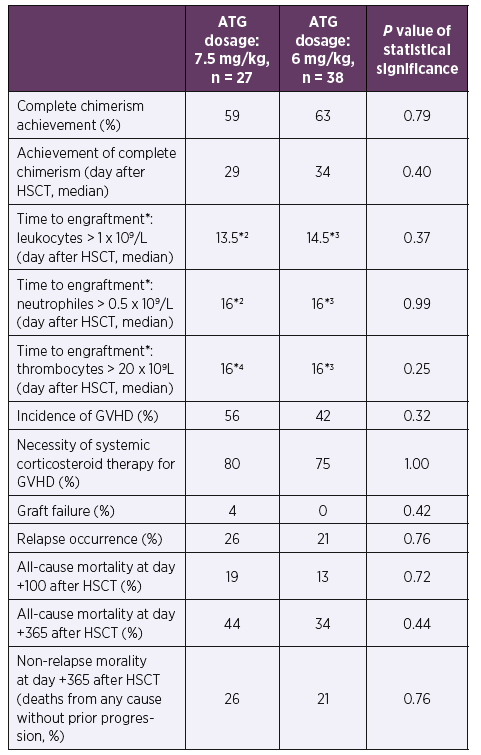 Clinical data according to ATG dosage during the first