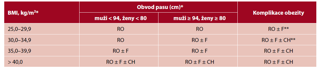 Stratifikace léčby obezity dospělých podle doporučeného postupu EASO (6)