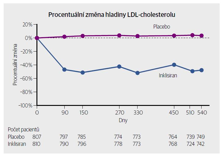 Procentuální změna hladiny LDL cholesterolu v průběhu času ve studii ORION-11. [Upraveno podle: Ray KK, Landmesser U, Leiter LA et al. Inclisiran in patients at high cardiovascular risk with elevated LDL cholesterol. N Engl J Med 2017;376(15):1430–1440.]