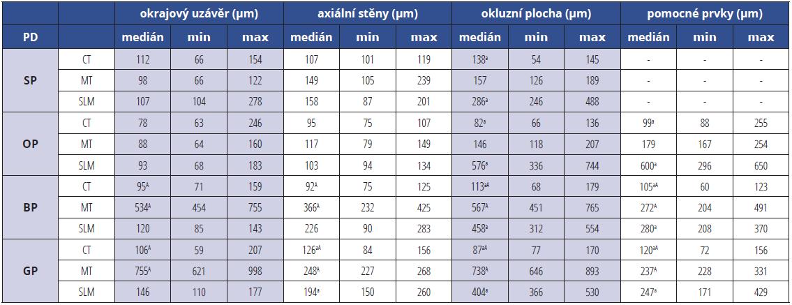Mediány a odlehlé hodnoty maximálních šířek mezer (okrajových, axiálních, okluzních<br> a v pomocných prvcích) litých (CT), frézovaných (MT) a SLM sintrovaných (SLM) korunek pro různé typy preparací (PD): standardní (SP), s okluzním isthmem (OP), s aproximálními kavitami (BP) a se sloty (GP)<br> Tab. 2<br> Median and extreme values of maximal gap widths (marginal, axial, occlusal, within auxiliary features) for CT, MT and SLM SC for preparations designs (PD): standard (SP), with occlusal isthmus (OP), with boxes (BP) and with groves (GP)