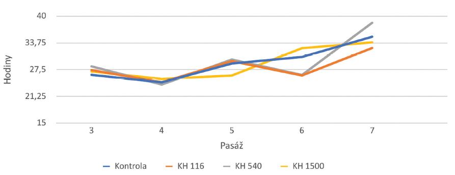 Zdvojnásobení času v hodinách KBZD linie 2 v 2.–7. pasáži kultivovaných v kontrolním médiu (Kontrola), médiu 1 (KH 116), médiu 2 (KH 540) a médiu 3 (KH 1500)<br> Graph 4 Doubling time in hours of the DPSC line 2 in the 2nd–7th passage. DPSCs were cultivated in control medium (Control), medium 1 (HA 116), medium 2 (HA 540) and medium 3 (HA 1500)