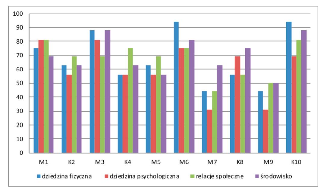 Wykres 1: Ocena jakości życia – wyniki WHOQOL-BREF (n = 10)