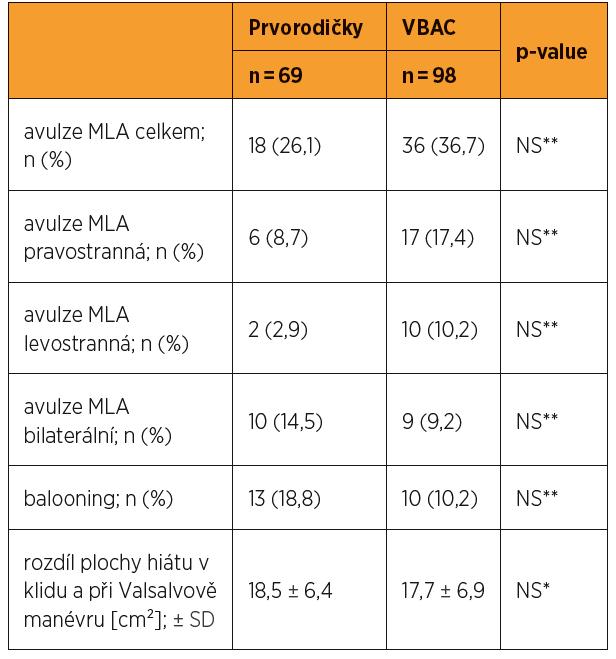 Hodnocení sonografických parametrů při vyšetření pacientek v souboru