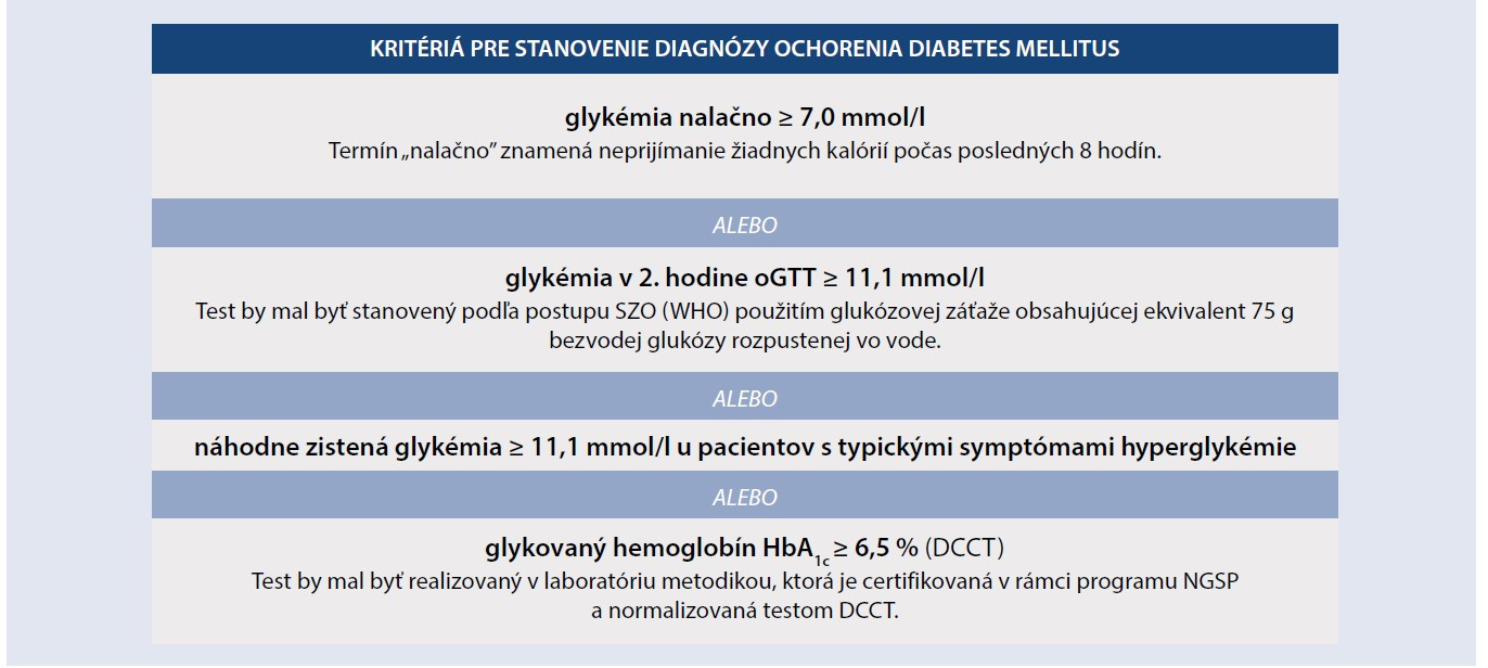 Kritéria na diagnostiku diabetes mellitus. Upravené podľa [11]