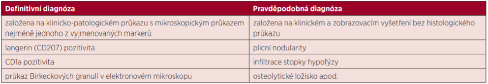 Kritéria stanovení diagnózy [3]