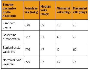 Věkové rozložení souboru zařazených pacientek